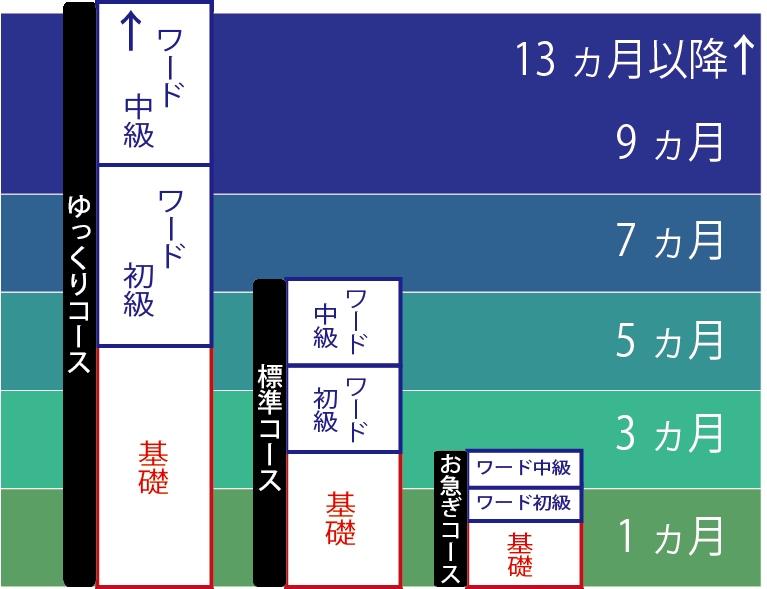 受講の目安.jpg